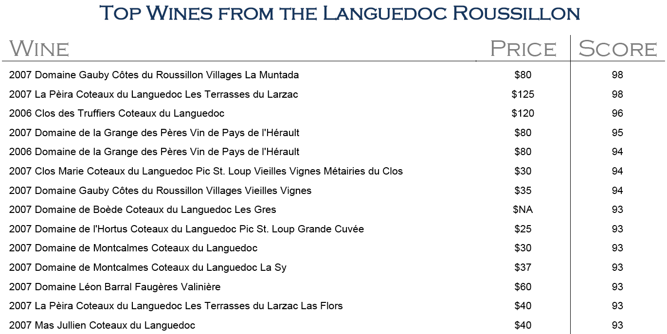 La Pèira and Gauby's Muntada the top Languedoc-Roussillion Wines in Jeb Dunnuck's The Rhone Report