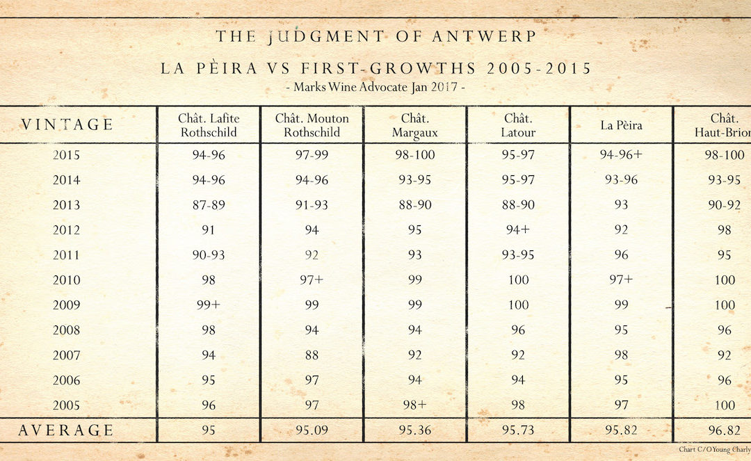 The Judgement of Antwerp: La Peira vs. The First Growths 2005-2015 – Young Charly Dinner